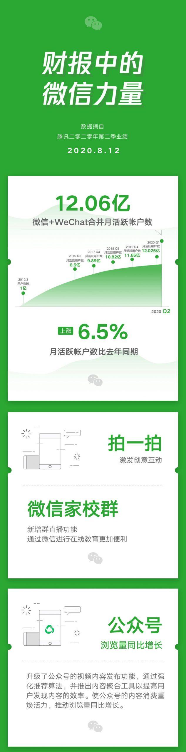 """腾讯最新财报:""""小商店""""助推长尾商家数字化"""