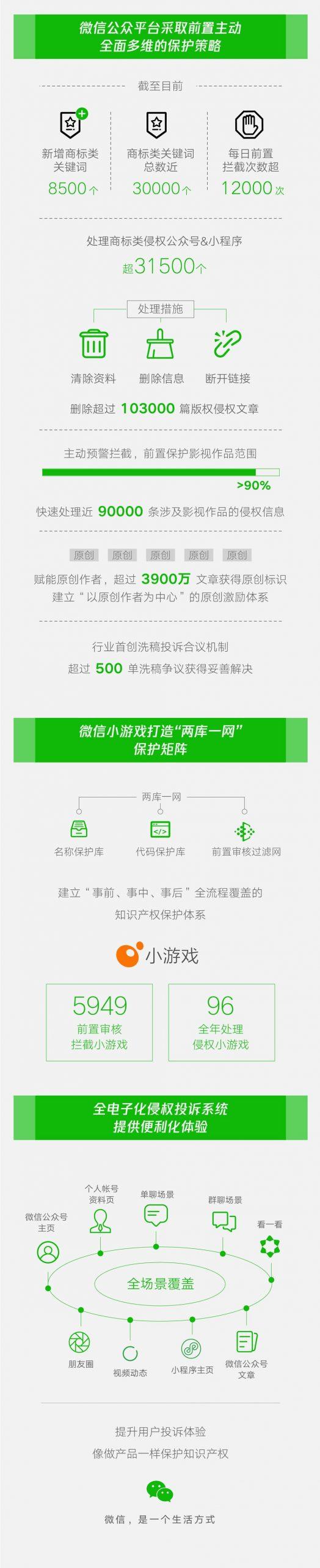 """微信知识产权保护全景图:3.15万侵权帐号被处理,3900万文章标上""""原创"""""""