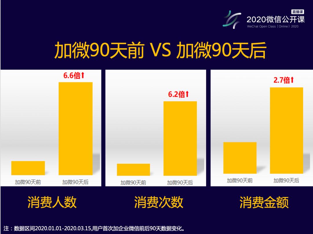 企业微信客户服务指南:消费次数提升6倍,消费金额提升2.7倍的秘密